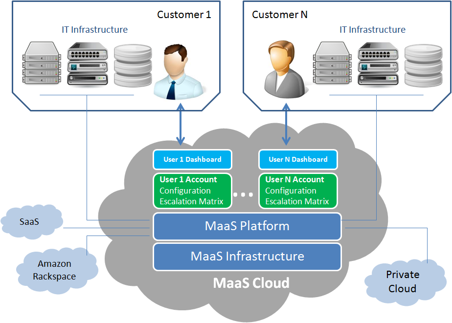 maas overview